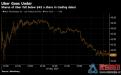 上市首日大跌之后所有人都在关注优步的第二天交易