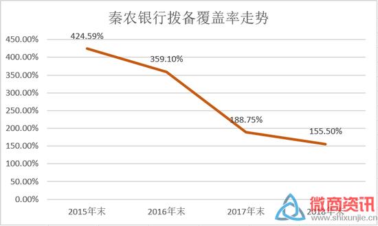 数据来源:秦农银行年度报告