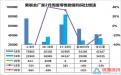 中国乘联会:2月上半月乘用车销售大降92%,全国日均只卖2249辆