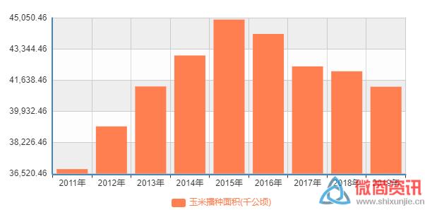 (从趋势看,近年来我国玉米播种面积有所减少)