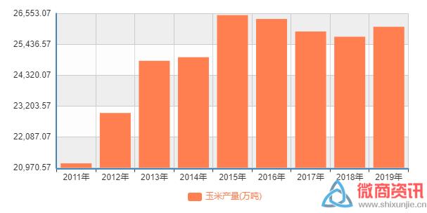 (从趋势看,近年我国玉米产量已从高点有所回落)