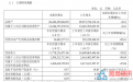 海澜之家Q3财报:线上营业收入占比首次突破10%