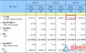 中国3月末外汇储备报3.17万亿美元 前值32049.9亿美元